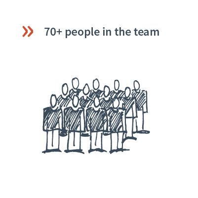 data and facts Inwerken: more than 80 employees